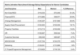 Where To Write Salary Expectations On Resume  CV Templates  Kenya CV  writing File MyPerfectResume com