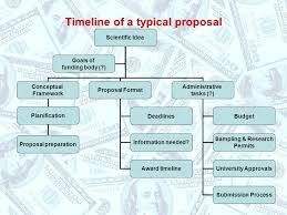 Phd thesis proposal timeline SV Engelhelms