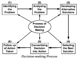 Examples of Using Critical Thinking to Make Decisions in the