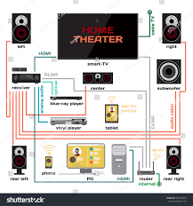 home theater receiver hdmi wiring home theater music system vector stock vector 406778263