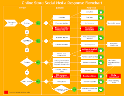 Plan Social Media by How To Create A Social Media Dfd Flowchart
