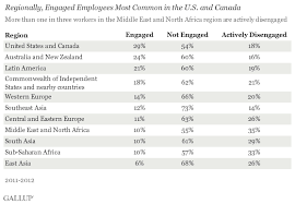 Worldwide      of Employees Are Engaged at Work   Gallup rly fx r ucjby emu hiw png