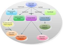 Statechart Diagram In Uml With Example   Juanribon com Altova UML