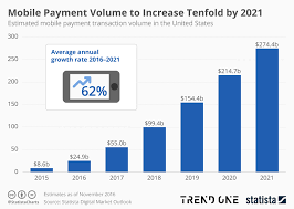 Digital Payments   Statista Infographic   Mobile Payment Volume to Increase Tenfold by