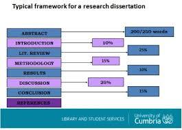 Dissertation Writing Services UK  Get No   Custom Dissertation Help Dissertation search