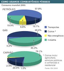 BBC Portuguese | Guia de Energia Global