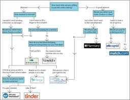 Follow this flow chart to see what online dating method is right for you  Credit  Metro Metro us