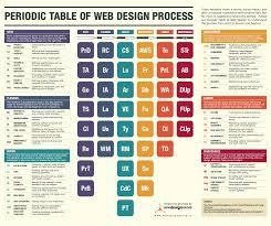 the web design process periodic table infographic design