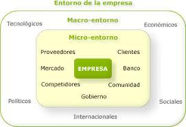 Entorno de la empresa