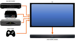 connect samsung smart tv to home theater heos home cinema multiple source connection