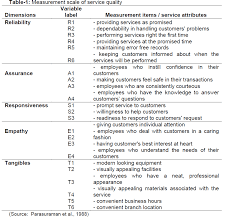 Literature review of customer satisfaction of bank DocPlayer net