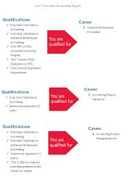 Junior Accountant Resume Sample by Application Letter For Accountant Post U0026 Affordable Price