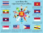 ประชาคมอาเซียน โปสเตอร์อาเซียนและธงชาติสามาชิก กลุ่มประเทศอาเซียน ...