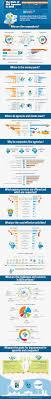 ideas about Seo Agency on Pinterest   Internet Advertising     Pinterest