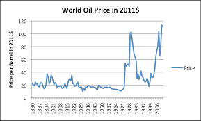 Oil Prices Lead to Hard Financial Limits   Our Finite World Our Finite World World oil price  Brent equivalent  in        based on