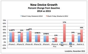 apple iphone black friday apple u0027s ios devices benefit most from 2015 black friday sales