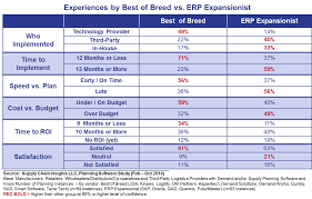 best of breedd vs expansionist