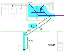 Plumbing Rough Kitchen Sinks Kitchen Sink Drain Rough In Dimensions Also Double
