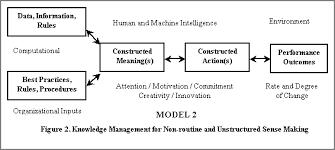 Knowledge Management Maturity Models   Stan Garfield   Pulse     SlideShare
