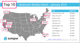 Chicago 1 Bedroom Apartments by Zumper National Rent Report January 2016 The Zumper Blog