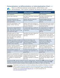 awesome chart on the difference between personalization