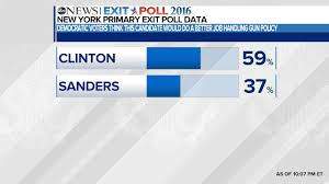 Clinton Home State by New York Democratic Primary Exit Poll Analysis Abc News