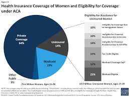 coverage for abortion services in medicaid marketplace plans and