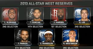 Western Conference Reserves