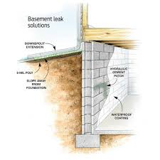 Bedroom Wall Gets Wet 9 Affordable Ways To Dry Up Your Wet Basement For Good
