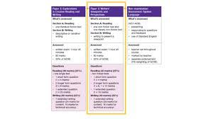 coursework topics