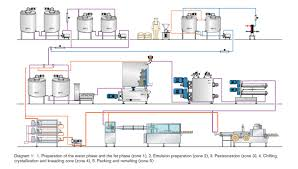 margarine production step by step u2013 industrial management