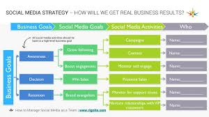 Plan Social Media by How To Manage A Social Media Team