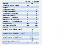 Хоккей. Россия — Канада. Какова статистика встреч?