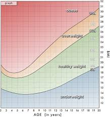 Body Mass Index  BMI  Charts KidsHealth BMI Bar Graph for Males