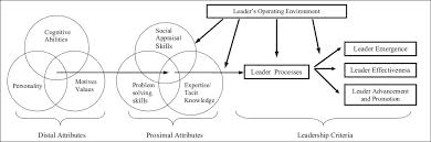 The Situational Leadership   Model   We Build Leaders Verywell Case Study   Modern Leadership Theory Essay example  Masters
