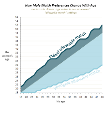 The Case For An Older Woman As you can see  a man  as he gets older  searches for relatively younger and younger women  Meanwhile his upper acceptable limit hovers only a token amount