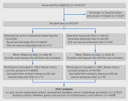 Re evaluation of the traditional diet heart hypothesis  analysis