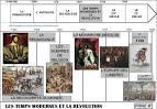 Histoire : la monarchie absolue