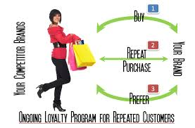 dissertation online communities customer loyalty