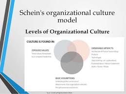 A Study of Cultural Dimensions in The Business Organizations     culture html     Levels of Organizational