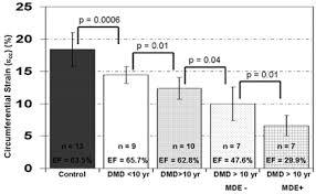 Case study motor system myopathy muscular dystrophy SlideShare