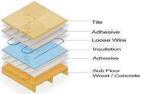 heated tile floor interior design u2013 contemporary tile design magazine