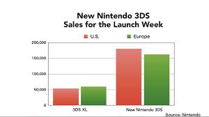 nintendo 3ds xl black friday sale new 3ds xl sales already buoying slumping 3ds performance polygon