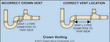Cool Venting A Kitchen Sink Drain  Modern And Best Home - Kitchen sink drain vent