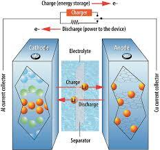 تصویر 5علمها برق الکترونیک - معرفی باتریهای لیتیم-یون Li-Ion Battery