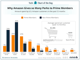 amazon black friday deals bysiiness insiders how much money amazon prime members spend on amazon chart