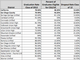 San Diego County School District      Graduation Rates KPBS