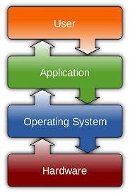 operating system wikipedia