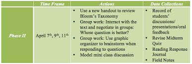 CRITICAL THINKING SKILLS IN TEACHER EDUCATION  NEED AND STRATEGIES International journal of instructional technology and distance     Table    Pearson     s Correlation  r  between types of passion in sport and critical thinking disposition