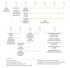 sample of phd research proposal jpg AucklandMarineBlasters